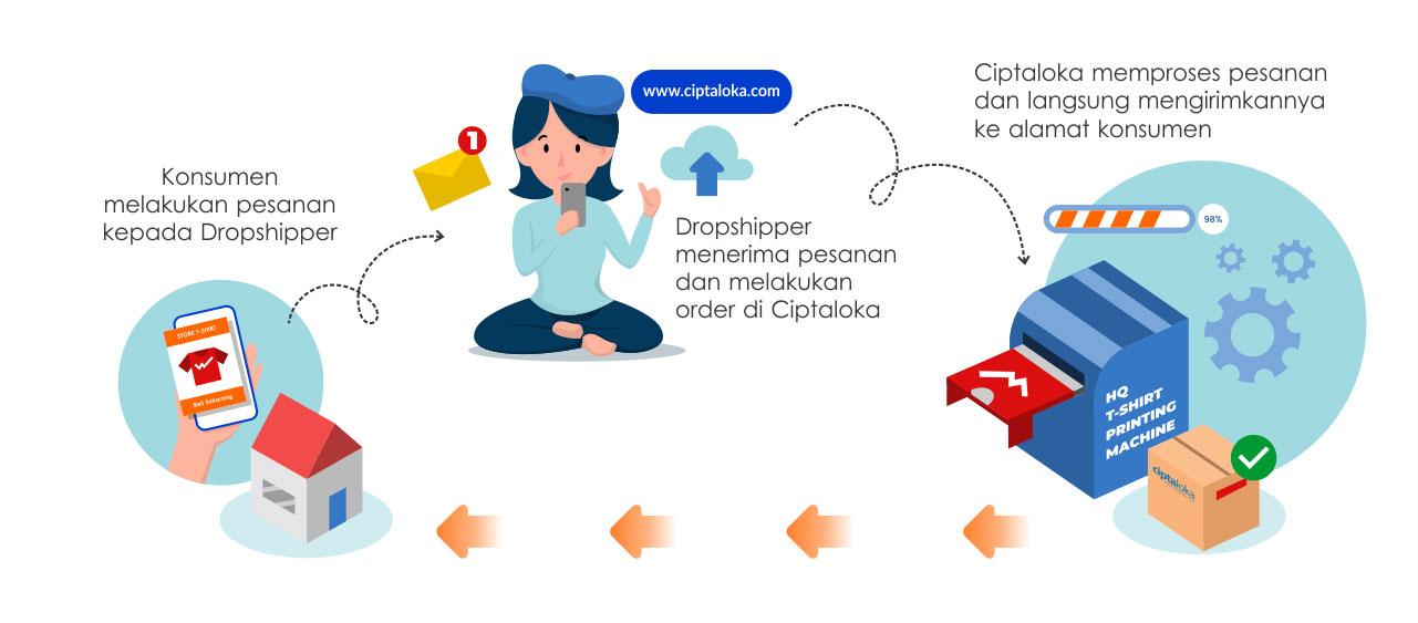 dropship produk custom satuan mudah dan praktis, keuntungan besar, penghasilan passive income